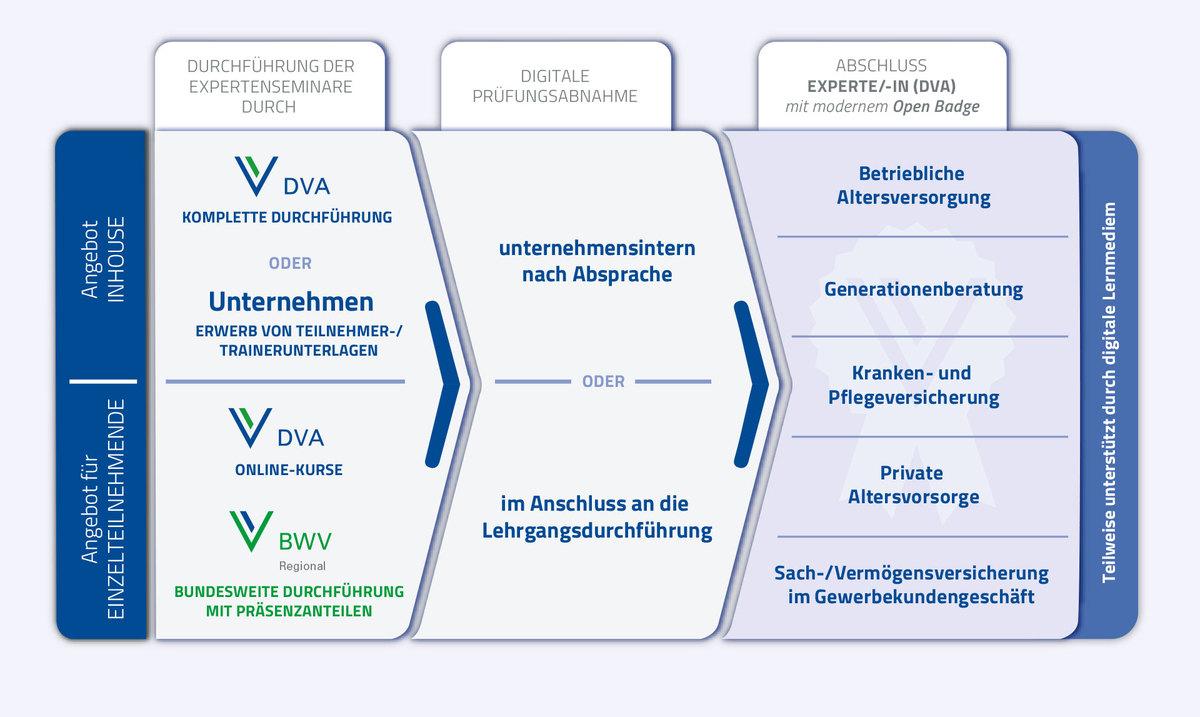 Expertenseminare DVA - das Angebot im Überblick